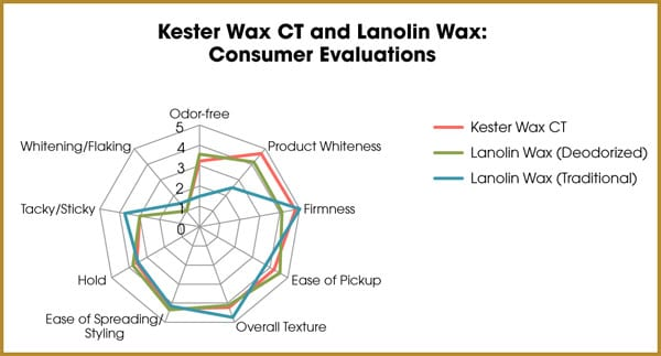 kester wax ct and lanolin wax: consumer evaluations