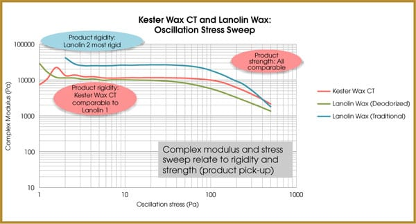 kester wax ct and lanolin wax: oscillation stress sweep