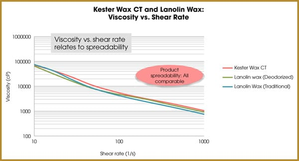 kester wax ct and lanolin wax: viscosity ve. shear rate