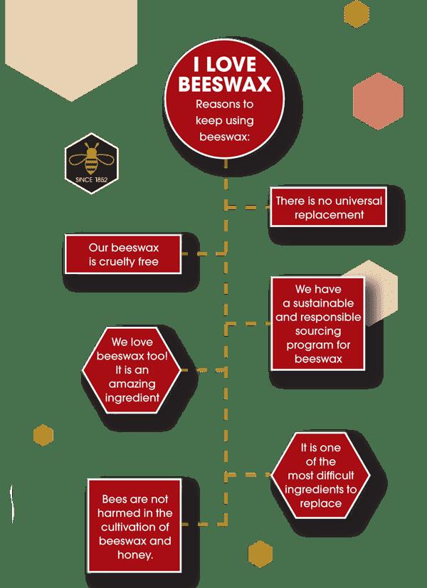 replacing beeswax