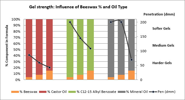 Gel strength as a function of beeswax percentage
