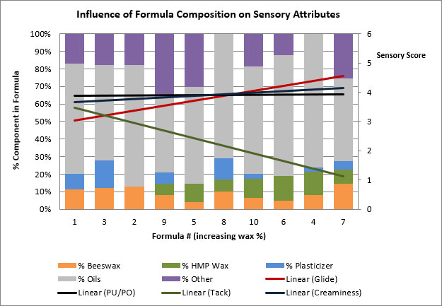 influence of formula composition on sensory attributes